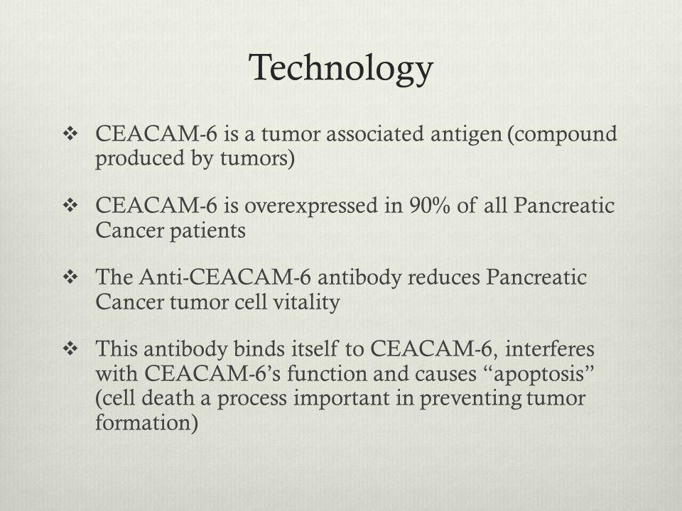 Efficacy of TCT's CEACAM-6 Antibody