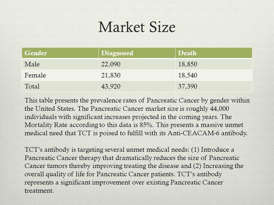 Market Size Race/EthnicityMaleFemale All Races13.8 per 100,000 men10.8 per 100,000 women White13.7 per 100,000 men10.6 per 100,000 women Black17.7 per 100,000 men14.4 per 100,000 women Asian/Pacific Islander10.5 per 100,000 men8.8 per 100,000 women American Indian11.5 per 100,000 men10.3 per 100,000 women Hispanic11.6 per 100,000 men10.3 per 100,000 women Incidence rates of Pancreatic Cancer for men and women in the United States.