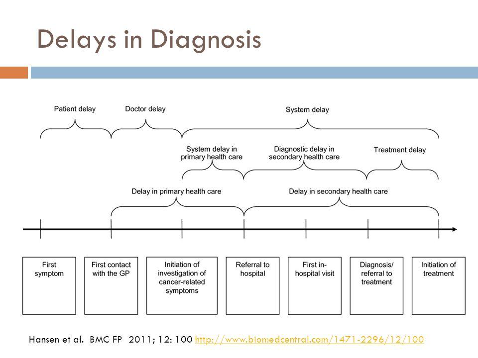 Delays in Diagnosis Hansen et al.