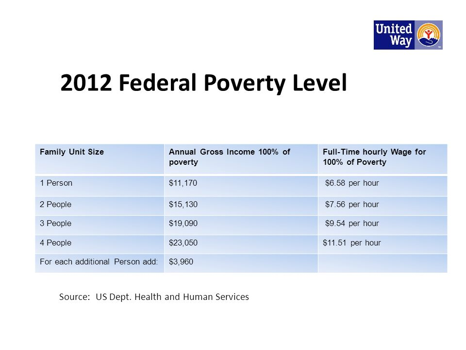 2012 Federal Poverty Level Family Unit Size Annual Gross Income 100% of poverty Full-Time hourly Wage for 100% of Poverty 1 Person$11,170 $6.58 per hour 2 People$15,130 $7.56 per hour 3 People$19,090 $9.54 per hour 4 People$23,050$11.51 per hour For each additional Person add:$3,960 Source: US Dept.