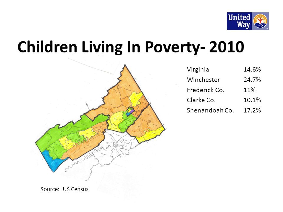 Children Living In Poverty- 2010 Virginia14.6% Winchester24.7% Frederick Co.11% Clarke Co.10.1% Shenandoah Co.17.2% Source: US Census