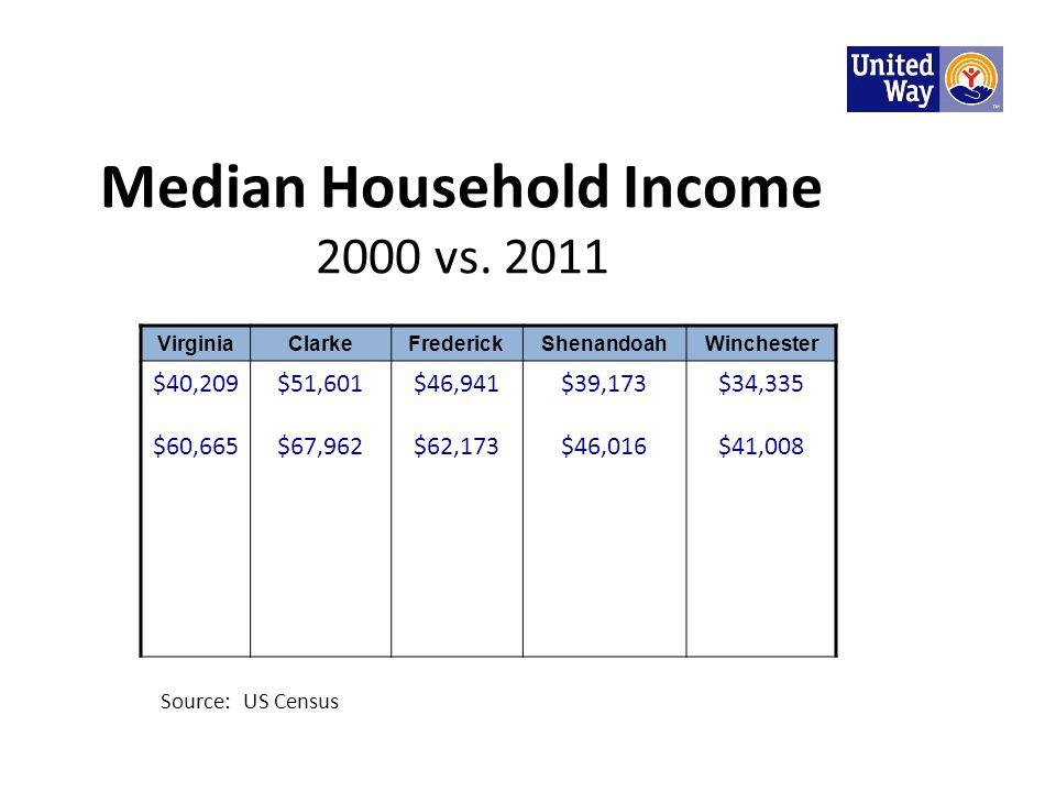 Median Household Income 2000 vs. 2011 Source: US Census VirginiaClarkeFrederickShenandoahWinchester $40,209 $60,665 $51,601 $67,962 $46,941 $62,173 $3