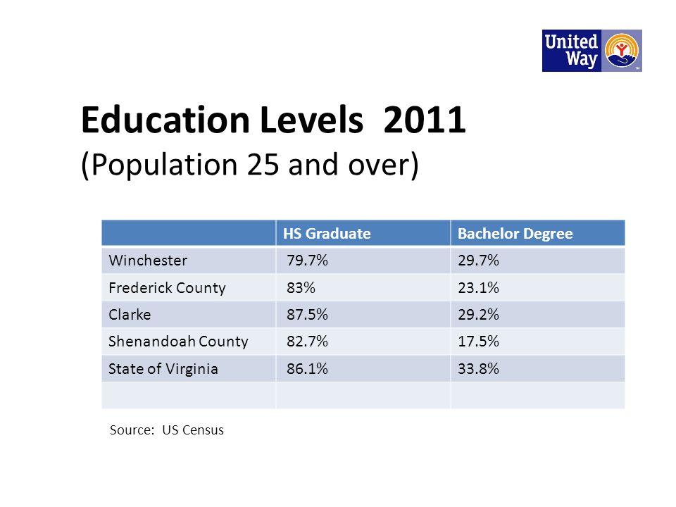 Education Levels 2011 (Population 25 and over) HS GraduateBachelor Degree Winchester 79.7%29.7% Frederick County 83%23.1% Clarke 87.5%29.2% Shenandoah