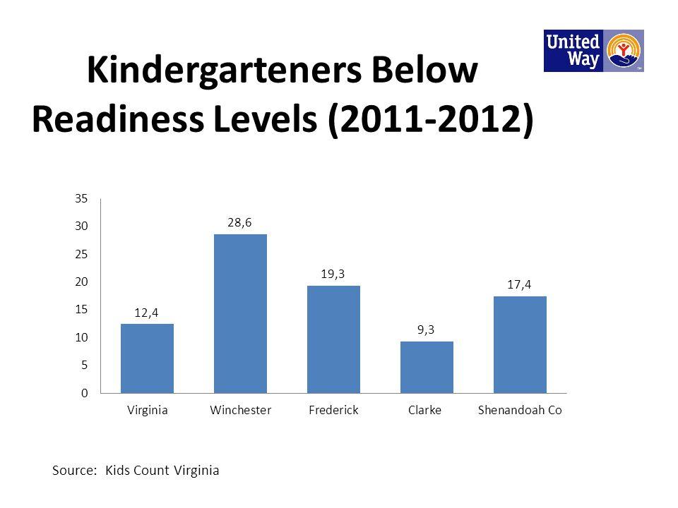 Kindergarteners Below Readiness Levels (2011-2012) Source: Kids Count Virginia