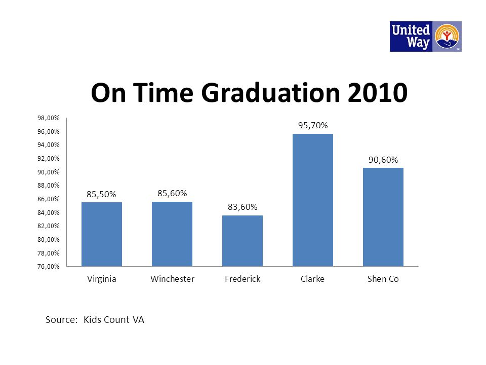 On Time Graduation 2010 Source: Kids Count VA