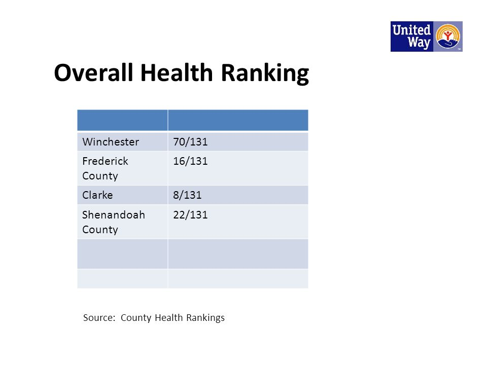 Overall Health Ranking Winchester70/131 Frederick County 16/131 Clarke8/131 Shenandoah County 22/131 Source: County Health Rankings