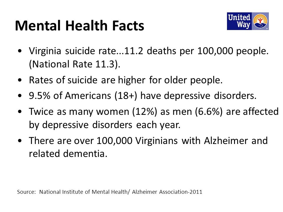 Mental Health Facts Virginia suicide rate deaths per 100,000 people.