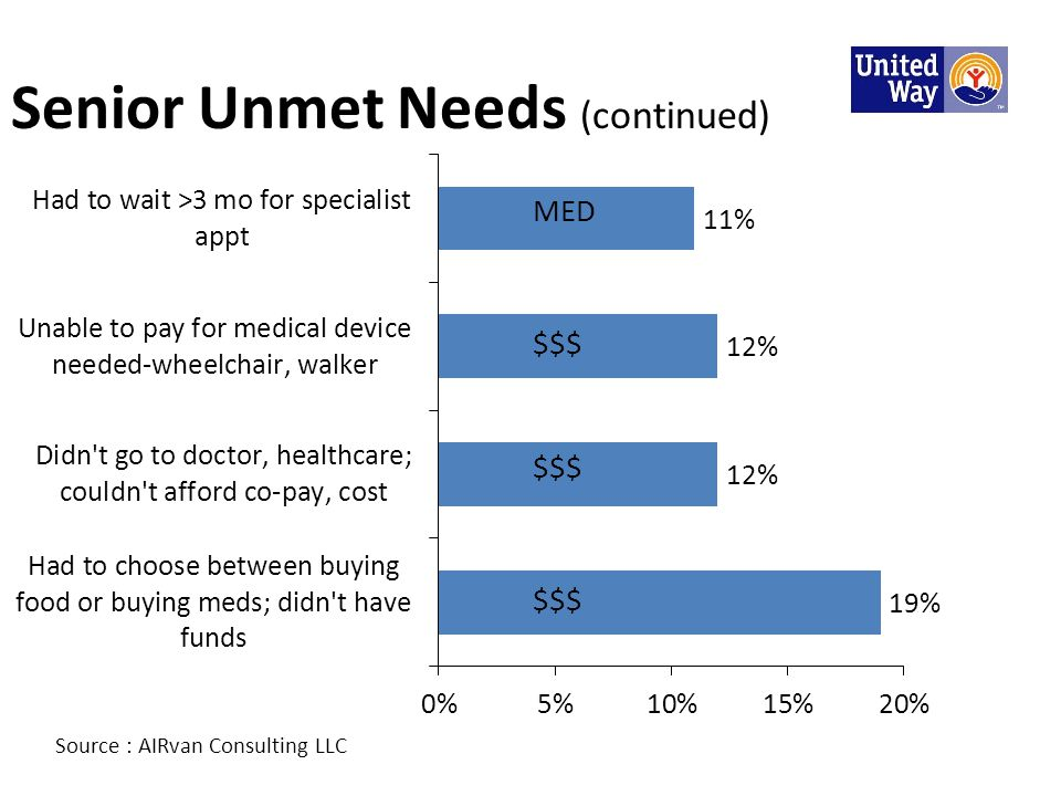 Senior Unmet Needs (continued) Source : AIRvan Consulting LLC MED $$$