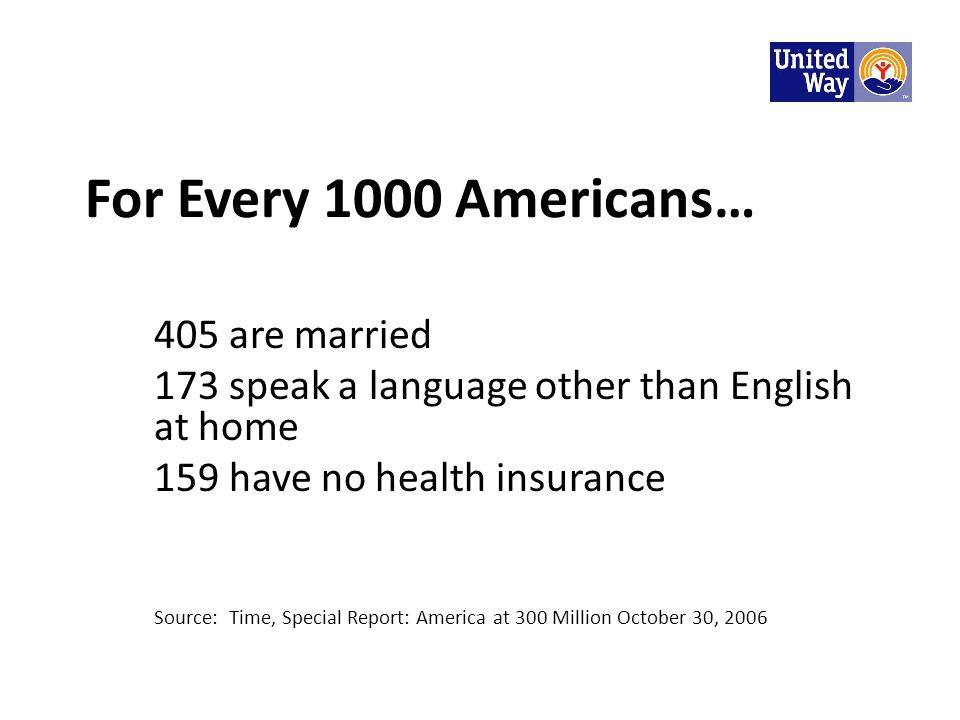 For Every 1000 Americans… 405 are married 173 speak a language other than English at home 159 have no health insurance Source: Time, Special Report: A