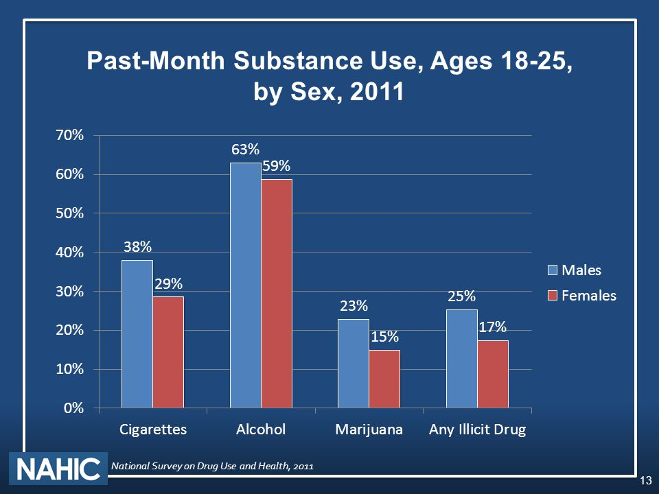 Past-Month Substance Use, Ages 18-25, by Sex, 2011 13 National Survey on Drug Use and Health, 2011