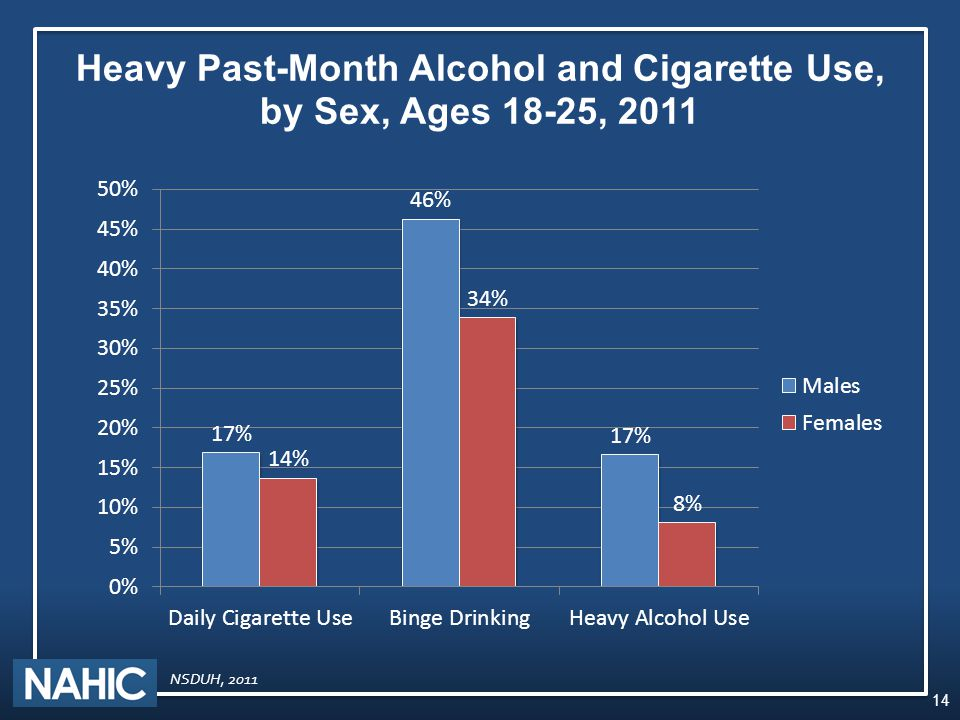 Heavy Past-Month Alcohol and Cigarette Use, by Sex, Ages 18-25, 2011 14 NSDUH, 2011