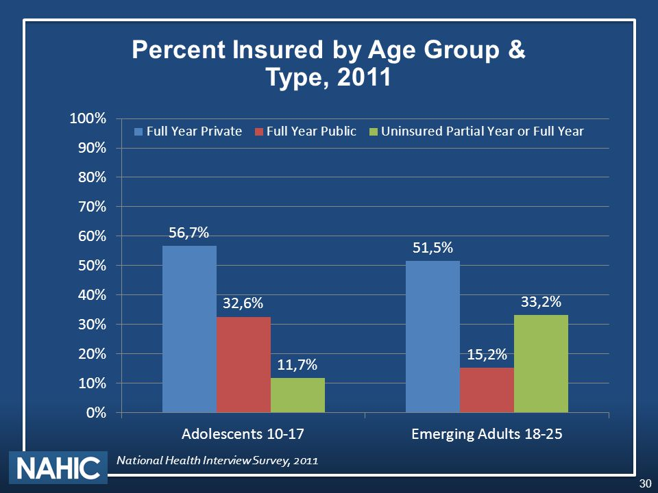 Percent Insured by Age Group & Type, 2011 30 National Health Interview Survey, 2011