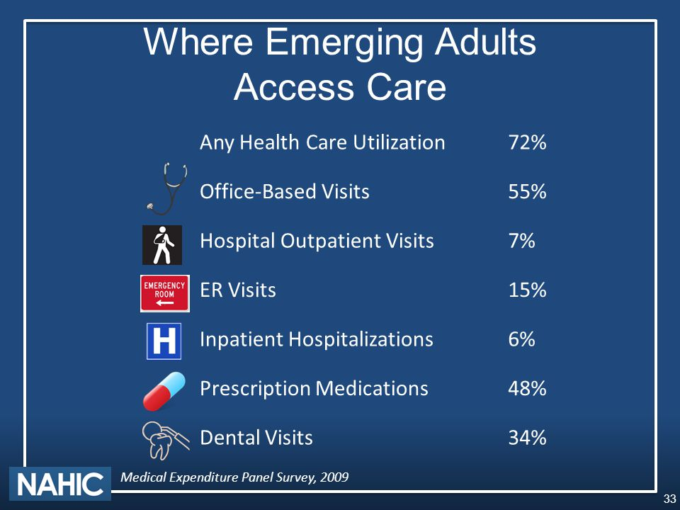 Where Emerging Adults Access Care Any Health Care Utilization72% Office-Based Visits55% Hospital Outpatient Visits7% ER Visits15% Inpatient Hospitalizations6% Prescription Medications48% Dental Visits34% 33 Medical Expenditure Panel Survey, 2009