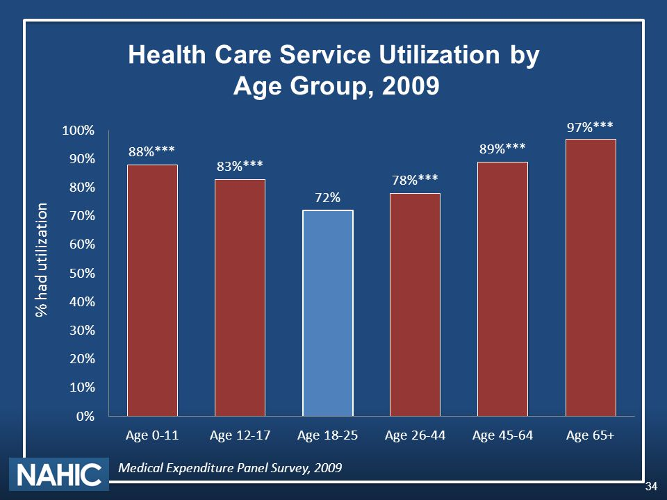 34 Health Care Service Utilization by Age Group, 2009 % had utilization Medical Expenditure Panel Survey, 2009
