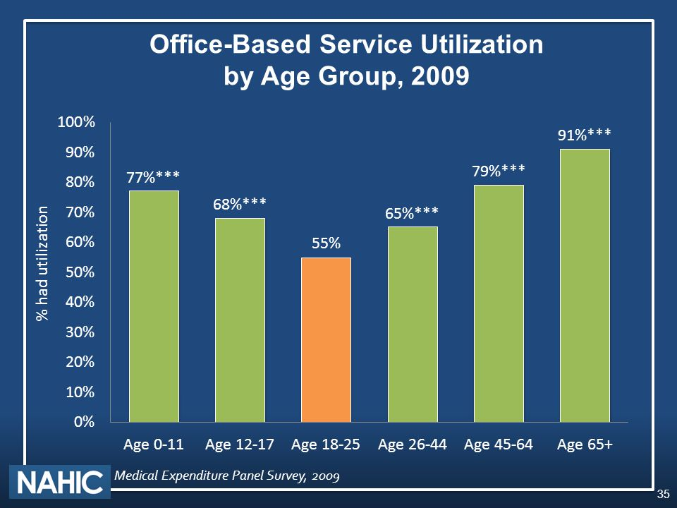 35 Office-Based Service Utilization by Age Group, 2009 % had utilization Medical Expenditure Panel Survey, 2009