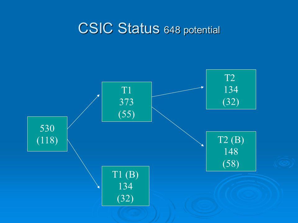 CSIC Status 648 potential 530 (118) T1 373 (55) T1 (B) 134 (32) T2 134 (32) T2 (B) 148 (58)