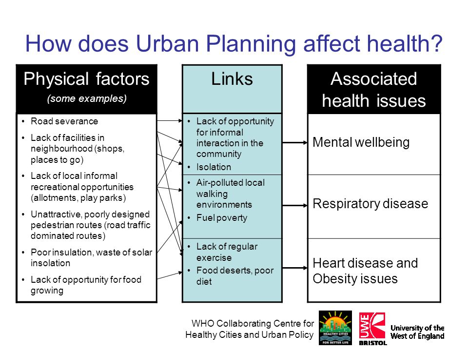 WHO Collaborating Centre for Healthy Cities and Urban Policy How does Urban Planning affect health.