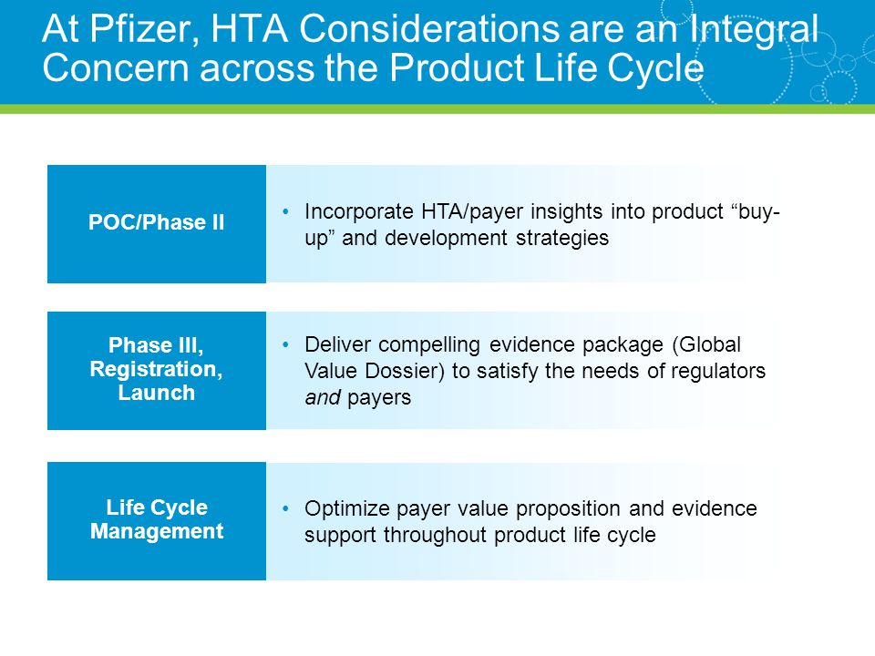 At Pfizer, HTA Considerations are an Integral Concern across the Product Life Cycle Life Cycle Management Optimize payer value proposition and evidence support throughout product life cycle POC/Phase II Incorporate HTA/payer insights into product buy- up and development strategies Phase III, Registration, Launch Deliver compelling evidence package (Global Value Dossier) to satisfy the needs of regulators and payers