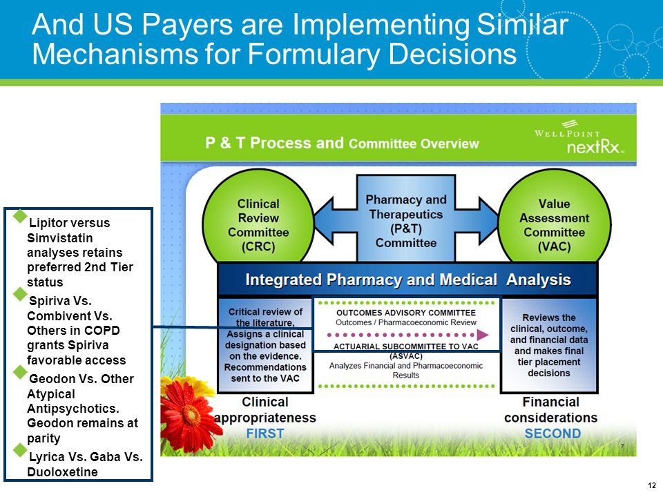 And US Payers are Implementing Similar Mechanisms for Formulary Decisions 12  Lipitor versus Simvistatin analyses retains preferred 2nd Tier status  Spiriva Vs.