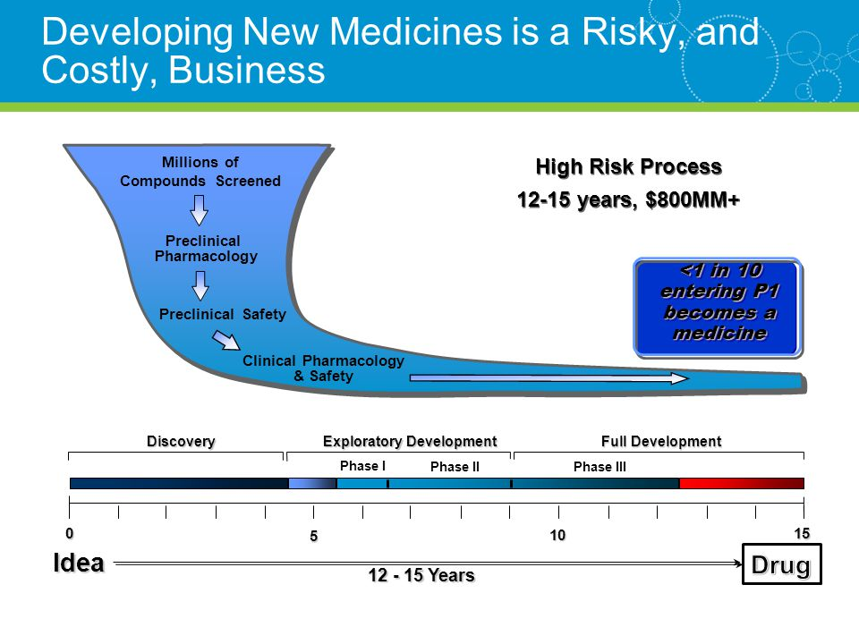 <1 in 10 entering P1 becomes a medicine High Risk Process 12-15 years, $800MM+ High Risk Process 12-15 years, $800MM+ Developing New Medicines is a Risky, and Costly, Business Discovery Exploratory Development Idea 12 - 15 Years Full Development Phase I Phase IIPhase III 015 5 10 Preclinical Pharmacology Preclinical Safety Millions of Compounds Screened Clinical Pharmacology & Safety
