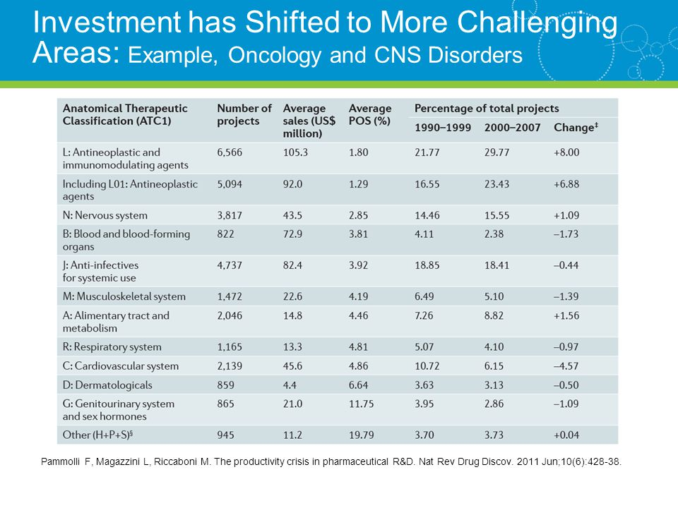 Investment has Shifted to More Challenging Areas: Example, Oncology and CNS Disorders Pammolli F, Magazzini L, Riccaboni M.