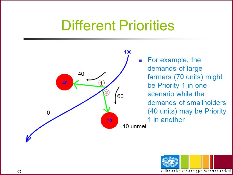 33 0 40 60 10 unmet Different Priorities For example, the demands of large farmers (70 units) might be Priority 1 in one scenario while the demands of smallholders (40 units) may be Priority 1 in another