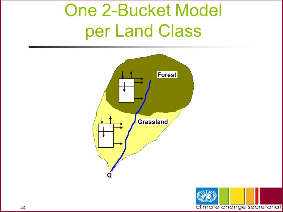 44 One 2-Bucket Model per Land Class
