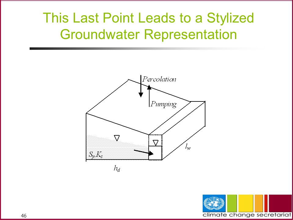 46 This Last Point Leads to a Stylized Groundwater Representation