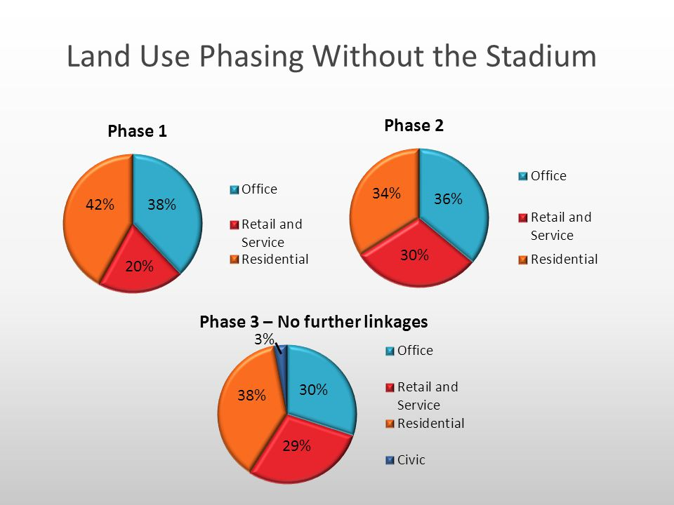 Land Use Phasing Without the Stadium 38% 20% 42% 36% 30% 34% 30% 38% 29%