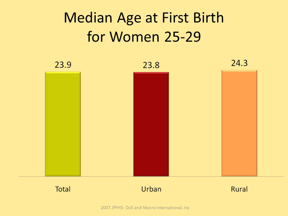 Median Age at First Birth for Women 25-29 2007 JPFHS- DoS and Macro International, Inc