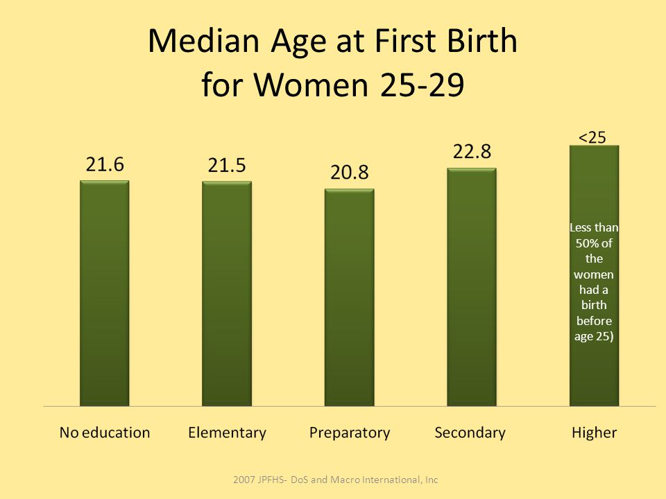 Median Age at First Birth for Women 25-29 Less than 50% of the women had a birth before age 25) 2007 JPFHS- DoS and Macro International, Inc