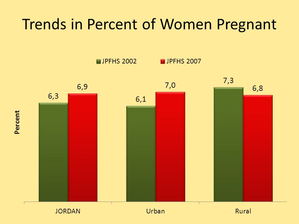 Trends in Percent of Women Pregnant