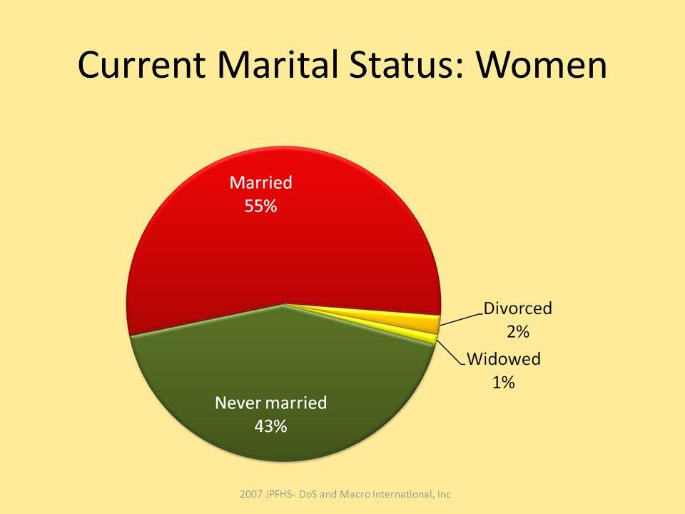 Current Marital Status: Women 2007 JPFHS- DoS and Macro International, Inc