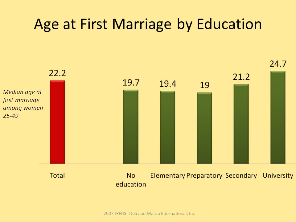 Age at First Marriage by Education Median age at first marriage among women 25-49 2007 JPFHS- DoS and Macro International, Inc