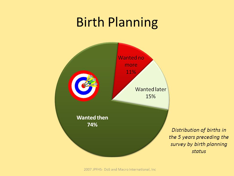 Birth Planning 2007 JPFHS- DoS and Macro International, Inc Distribution of births in the 5 years preceding the survey by birth planning status