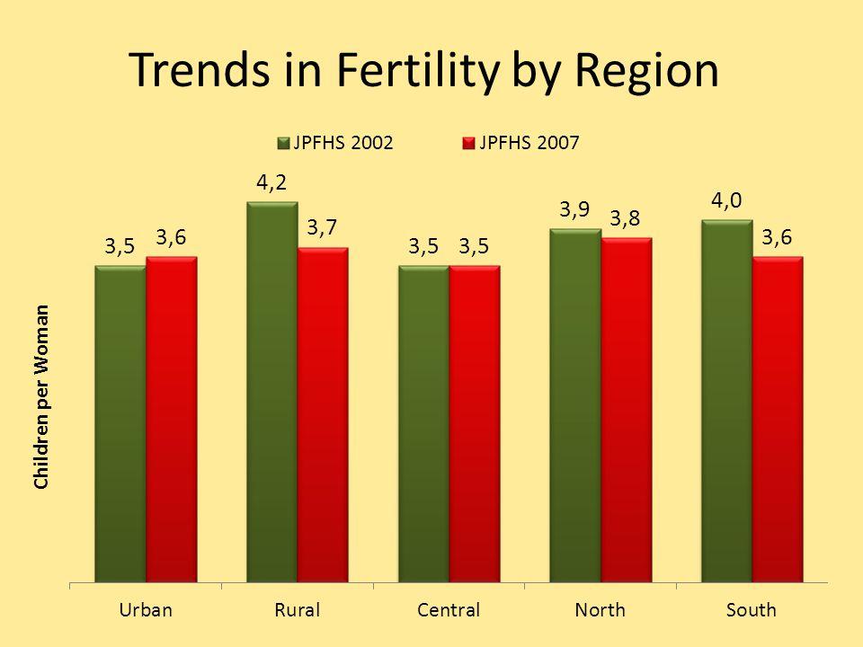 Trends in Fertility by Region