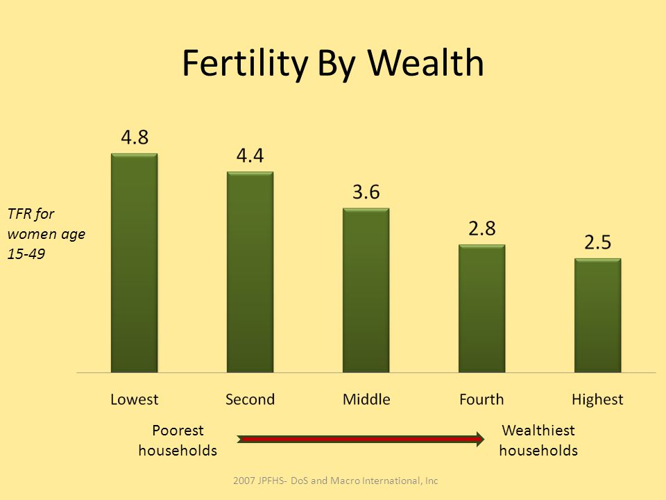 Fertility By Wealth TFR for women age 15-49 Poorest households Wealthiest households 2007 JPFHS- DoS and Macro International, Inc