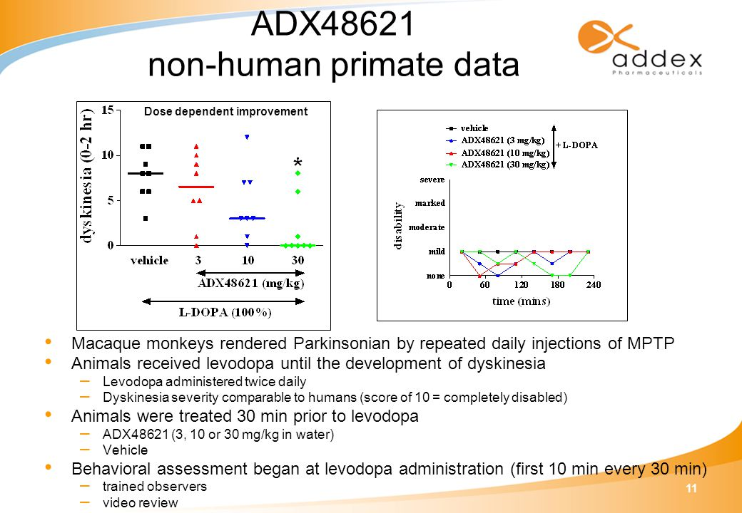 11 ADX48621 non-human primate data Macaque monkeys rendered Parkinsonian by repeated daily injections of MPTP Animals received levodopa until the deve