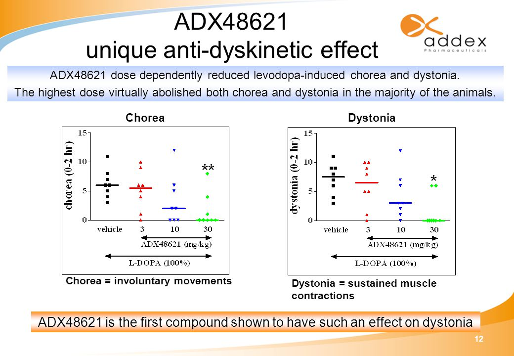 12 ADX48621 unique anti-dyskinetic effect ADX48621 is the first compound shown to have such an effect on dystonia Dystonia Dystonia = sustained muscle