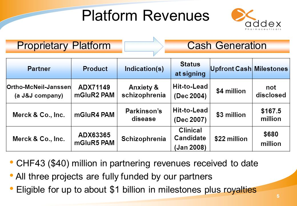 5 Platform Revenues Partner ProductIndication(s) Status at signing Upfront CashMilestones Ortho-McNeil-Janssen (a J&J company) ADX71149 mGluR2 PAM Anx