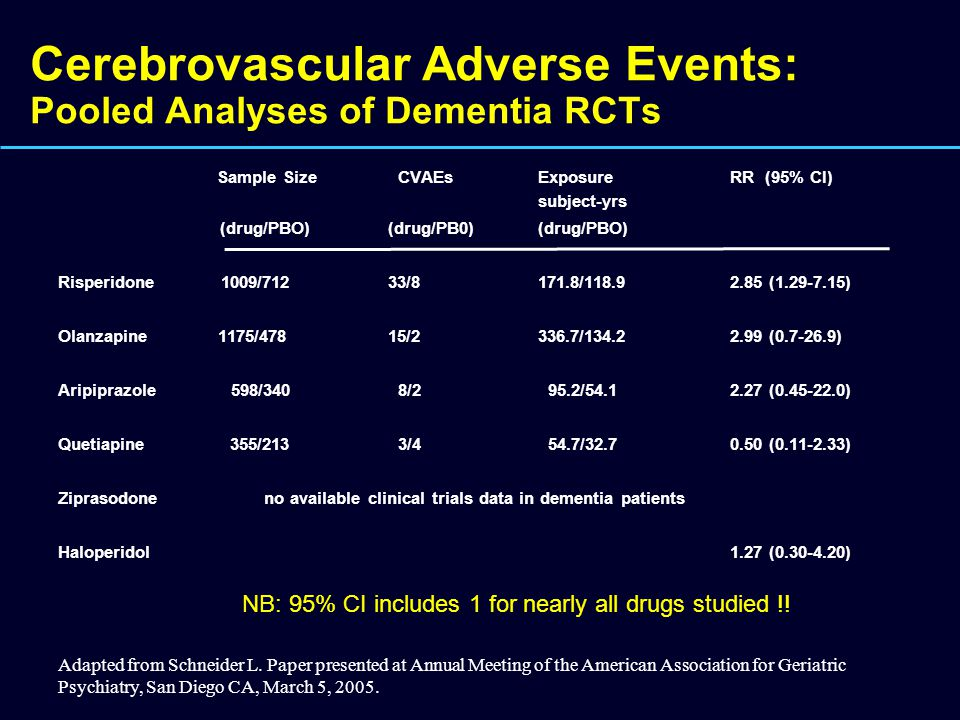 Cerebrovascular Adverse Events: Pooled Analyses of Dementia RCTs Sample Size CVAEsExposure RR (95% CI) subject-yrs (drug/PBO) (drug/PB0)(drug/PBO) Ris