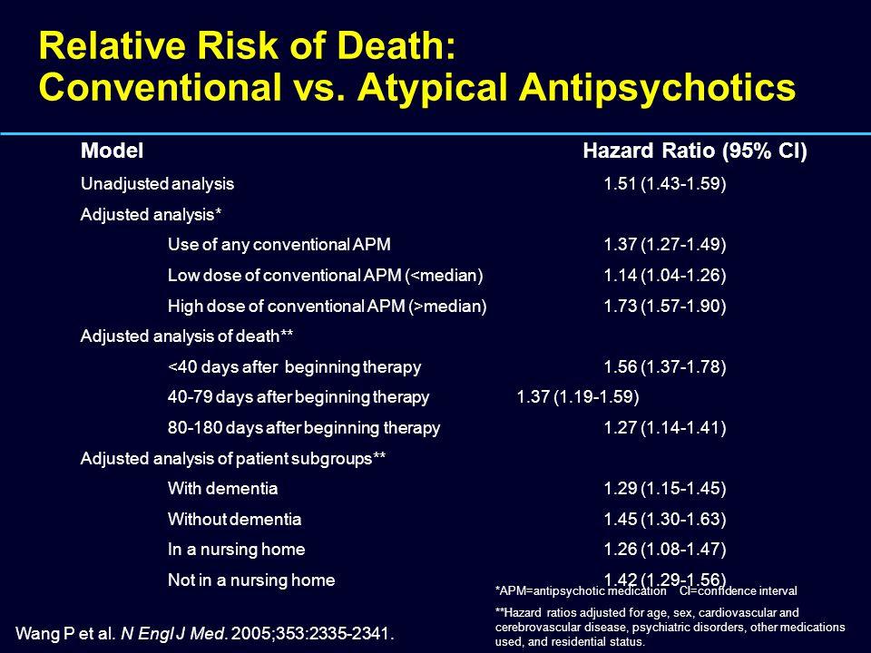 Relative Risk of Death: Conventional vs. Atypical Antipsychotics Wang P et al. N Engl J Med. 2005;353:2335-2341. Model Hazard Ratio (95% CI) Unadjuste
