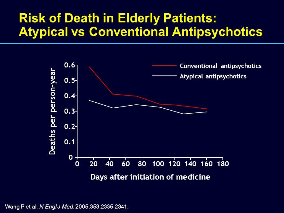 Risk of Death in Elderly Patients: Atypical vs Conventional Antipsychotics Wang P et al. N Engl J Med. 2005;353:2335-2341. 020406080100120140160180 0