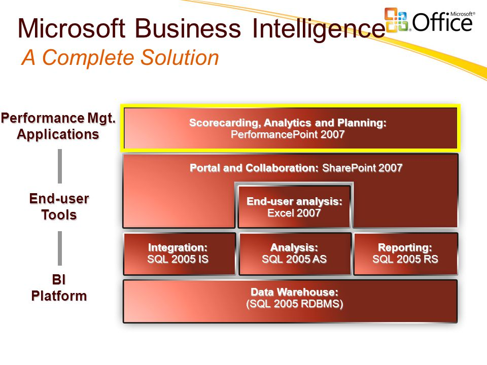 Portal and Collaboration: SharePoint 2007 Scorecarding, Analytics and Planning: PerformancePoint 2007 End-user analysis: Excel 2007 BIPlatform Performance Mgt.
