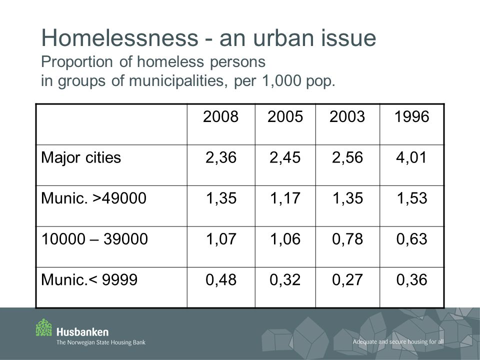 The statistical construction of the homeless person Male (three out of four are men) 34 years of age Born in Norway Single Main income: social support With a drug addiction Living temporarily with friends/relatives or in temporary accommodation Duration of homelessness: 6 months or more