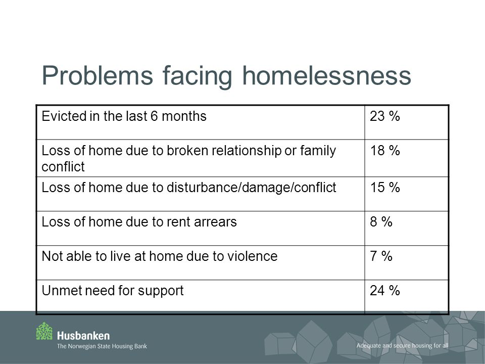 Problems facing homelessness Evicted in the last 6 months23 % Loss of home due to broken relationship or family conflict 18 % Loss of home due to disturbance/damage/conflict15 % Loss of home due to rent arrears8 % Not able to live at home due to violence7 % Unmet need for support24 %
