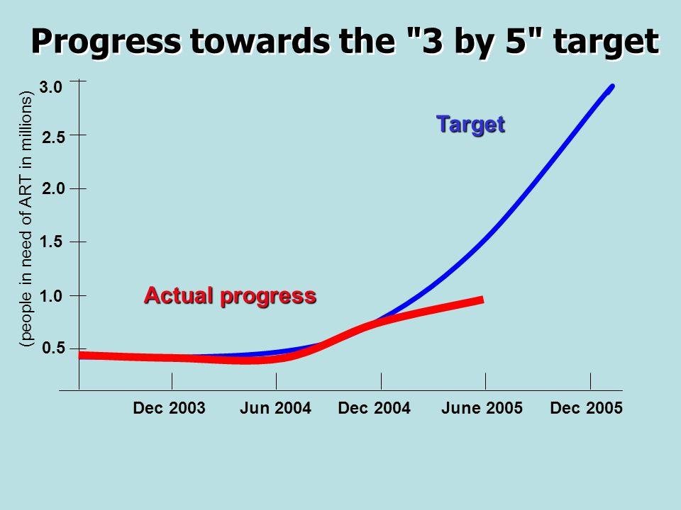 Progress towards the 3 by 5 target 0.5 3.0 1.0 2.5 2.0 1.5 Dec 2003Jun 2004Dec 2004June 2005Dec 2005 Target Actual progress (people in need of ART in millions)