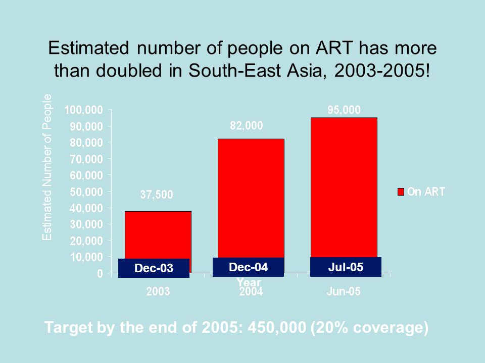 Estimated number of people on ART has more than doubled in South-East Asia, 2003-2005! Estimated Number of People Year Dec-03 Dec-04 Jul-05 Target by