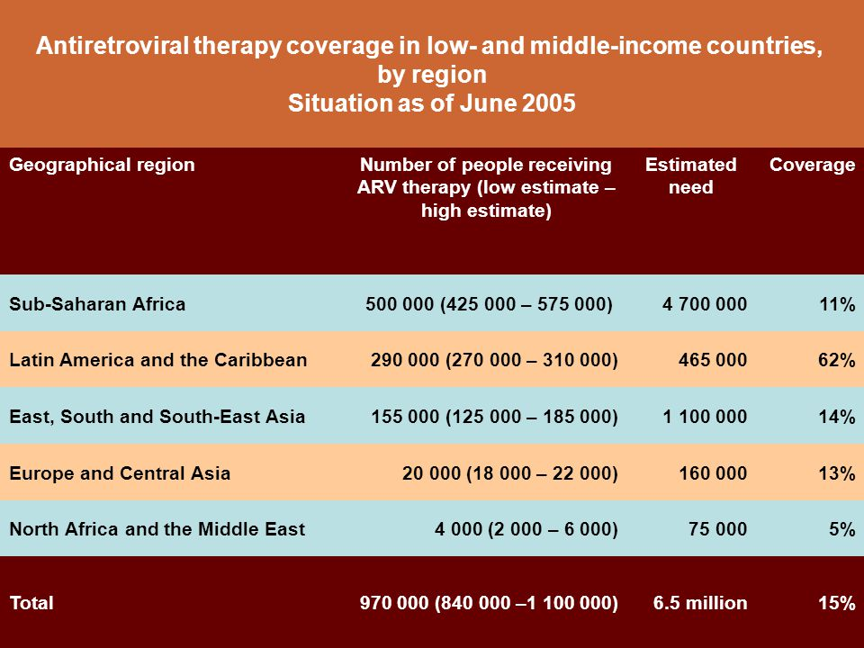 Antiretroviral therapy coverage in low- and middle-income countries, by region Situation as of June 2005 Geographical regionNumber of people receiving