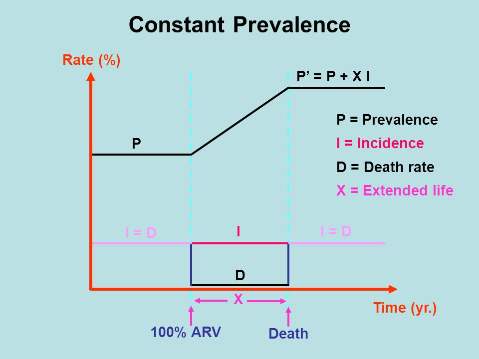 Constant Prevalence I = D P' = P + X I Death X D I 100% ARV Time (yr.) I = D P Rate (%) P = Prevalence I = Incidence D = Death rate X = Extended life